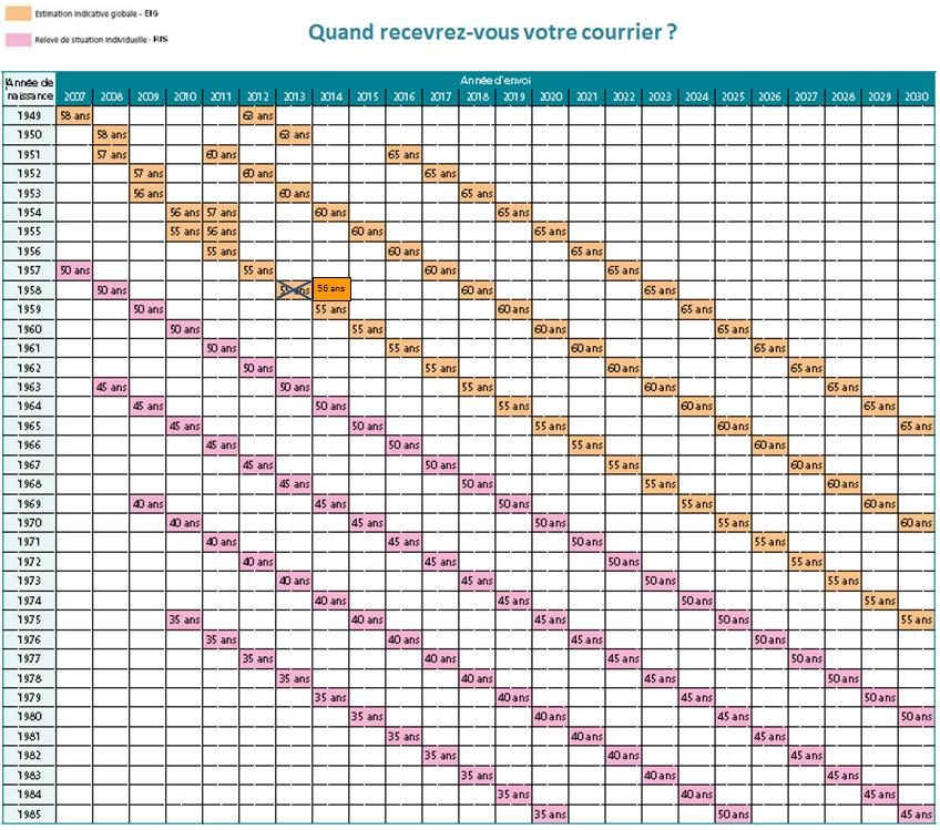 Calendrier Cnracl 2020.Retraites Page 3 Site Officiel Du Cdg 34 Centre De