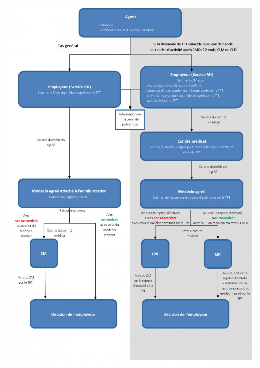 Modele Lettre Demande Davancement De Grade Fonction Publique Territoriale - Exemple de Lettre